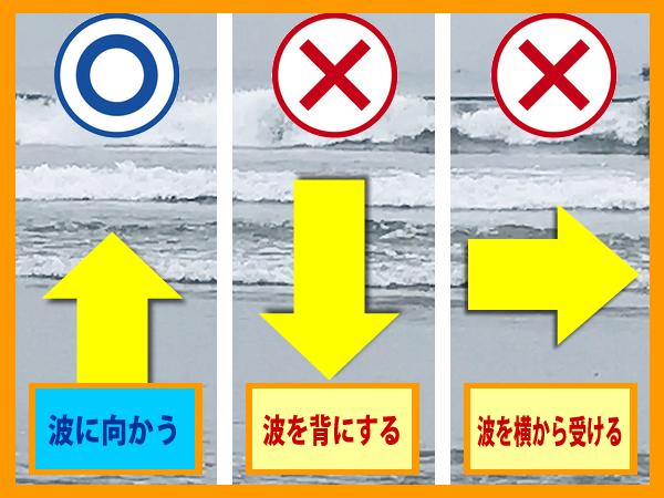カヤックは波に影響を受けやすい