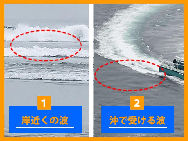 岸近くで受ける波と沖で受ける波